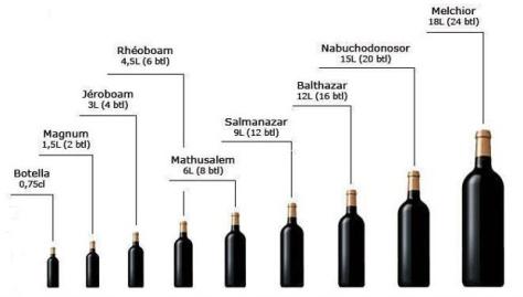 tipo-botella-capacidad